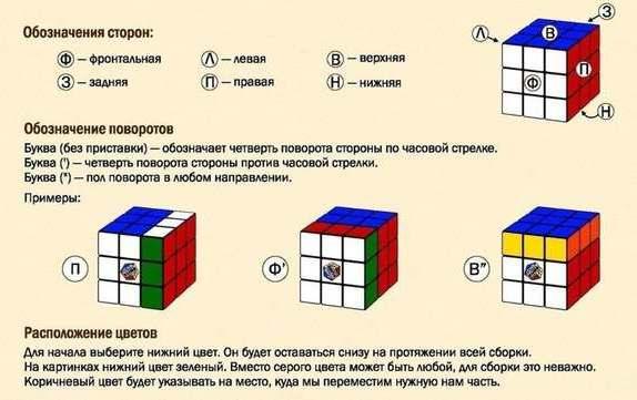 Как собрать Кубик Рубика обозначения