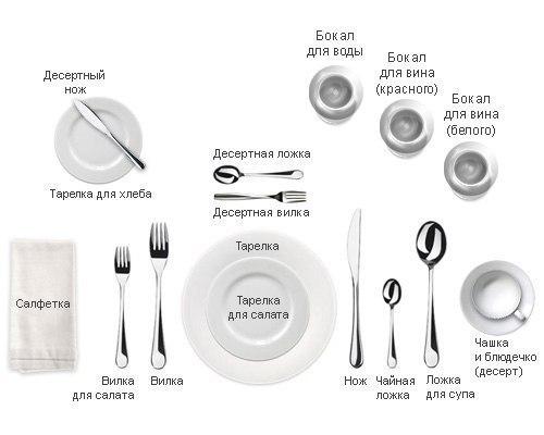 схемы сервировки стола.